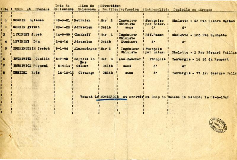 Liste de huit personnes, dont Jacob et Dan Levinsky, internées au camp de Beaune-la-Rolande le 27 juin 1942, venant de Montargis (Loiret). Toutes sont déportées le lendemain par le convoi 5. Archives départementales du Loiret – 175 W 34121